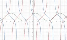 Funciones trigonométricas con deslizadores