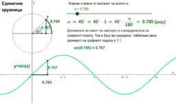 sin(x), радијани, единична кружница