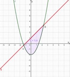 Površina lika omeđenog parabolom i pravcem