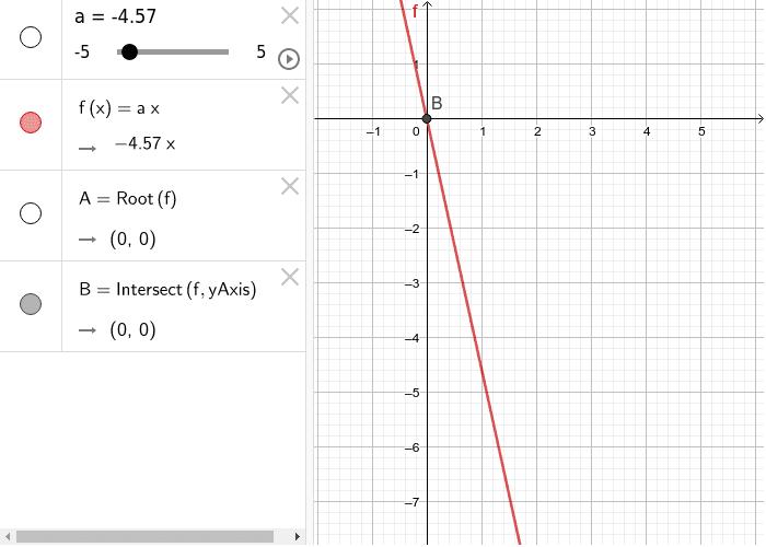 Linea recta que pasa por el origen