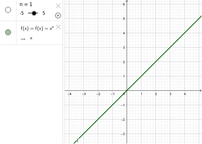 Extension - by varying n, describe what happens to the graph, be careful, something interesting happens in a lot of places for different values, particularly in between whole numbers!