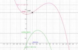 Fonction dérivée et extemum (2)
