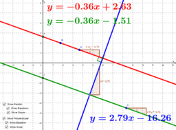 Slopes of Parallel & Perpendicular Lines