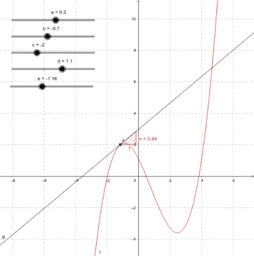 Grafisches Ableiten 2