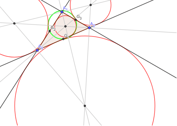There are four circles (red) tangent to all three of the (extended) sides of a triangle. The nine-point circle (green) is tangent to all four of them. Press Enter to start activity