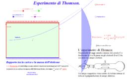 Esperimento di Thomson. Rapporto tra carica e massa