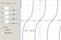 Tangens-függvény transzformációja