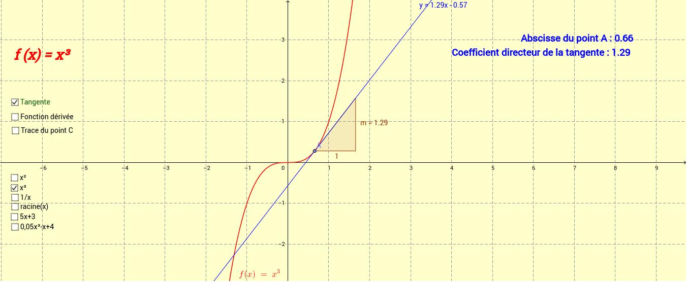 Fonctions dérivées des fonctions usuelles