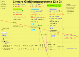 Lineare Gleichungssysteme (2 x 2)