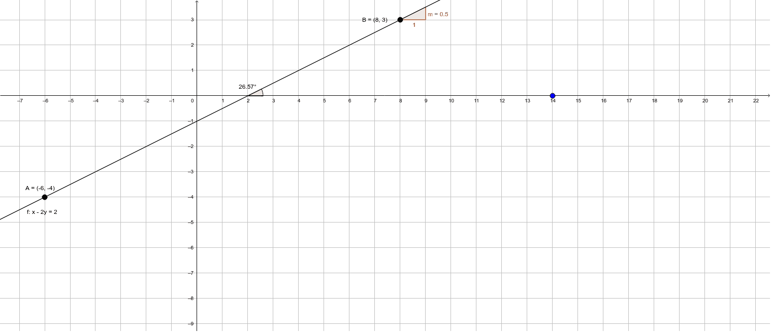 Hallar la pendiente y el angulo de inclinación de la recta que se forma con los puntos A (-6, -4) y B (8, 3).