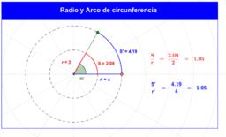 Relación entre el radio y el arco de una circunferencia.