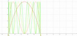 f1(x)=4x(1-x),fn+1(x)=fn(f(x))