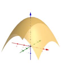 Gradient - contours