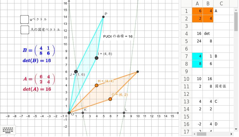 まず、二次の行列を探ってみよう。表と行列は色が対応している。 Press Enter to start activity
