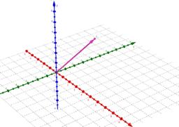 Die Koordinaten eines 3D-Vektors verdeutlichen