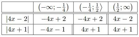 Tabulka (nulové body vyznačeny dvojitou linkou)