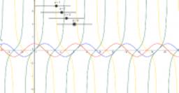 Goniometrické funkcie_zmeny