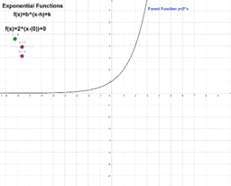 Exponential Functions Exploration