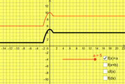 Transformations of Graphs (ipad)