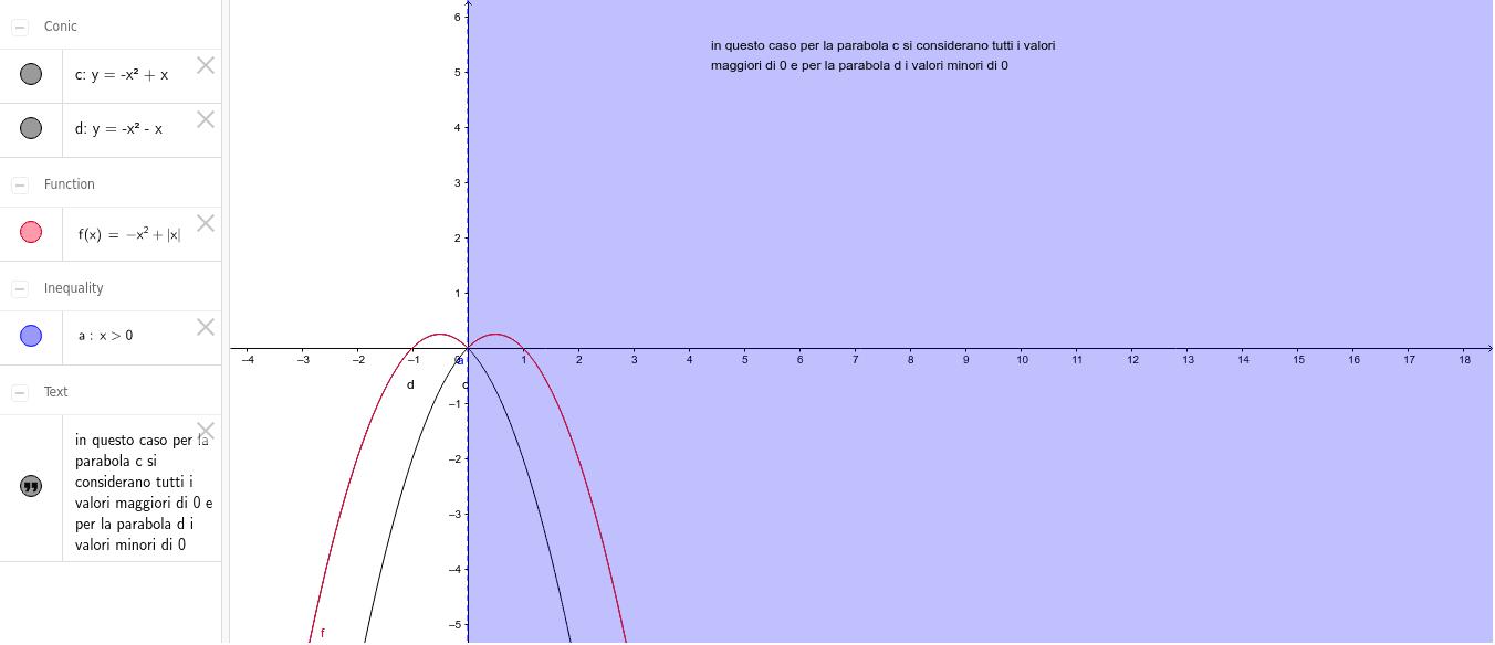 la parabola Premi Invio per avviare l'attività