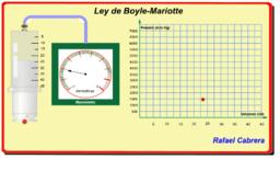 Ley de Boyle-Mariotte