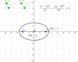 Properties and Equation of Ellipse