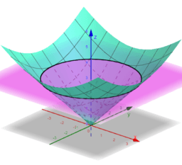 Conic Section Explorations