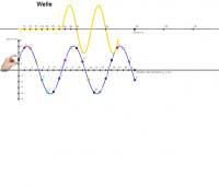 Laufende Welle mit Zeigern