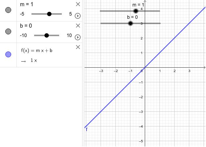 2)Realice el gráfico de y=mx+b ,considerando los deslizadores m y b. Saque conclusiones de lo observado. Presiona Intro para comenzar la actividad