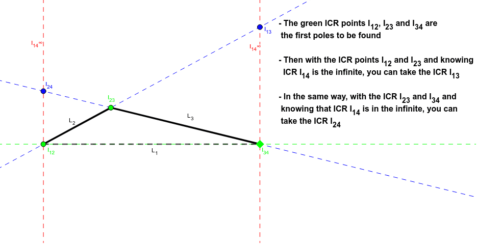 Observe the  determination of the ICR (Instan Centers of Rotation) of a piston rod crank mechanism