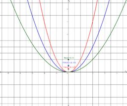 3 parabolas_no points