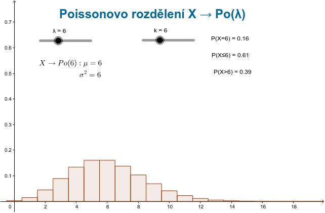Vliv parametru na tvar rozdělení a výpočet pravděpodobností pro zvolený počet úspěchů (k).  Zahajte aktivitu stisknutím klávesy Enter