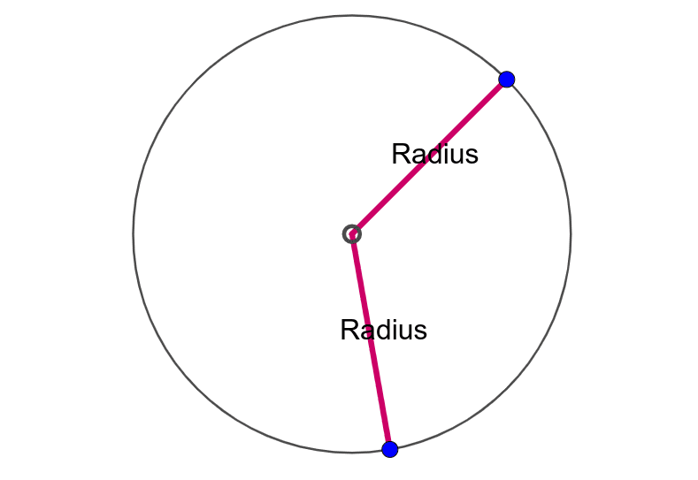 Drag each RADIUS to make a DIAMETER. When does each radius become a diameter?  Press Enter to start activity