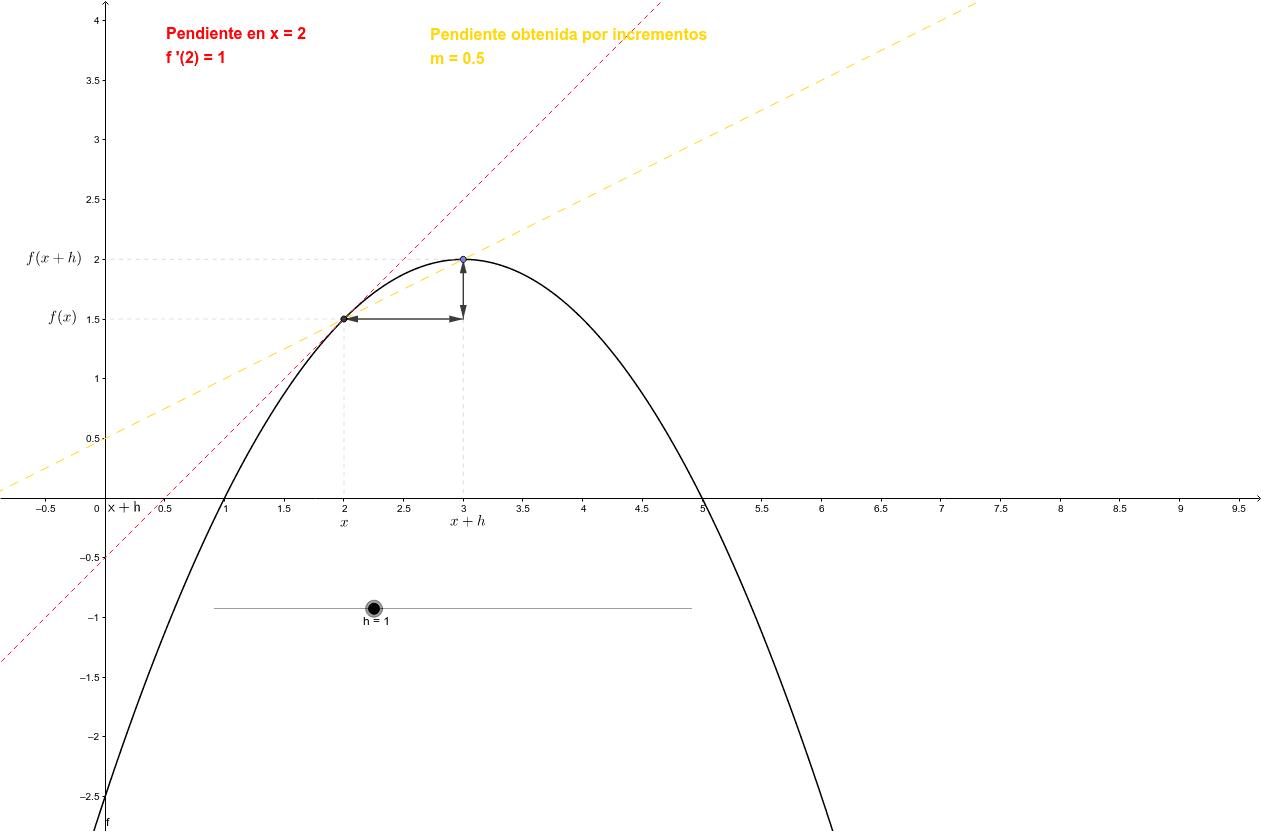 """Observa cómo conforme """"h"""" se aproxima a cero los puntos se acercan y la pendiente obtenida por incrementos se aproxima la de la recta tangente a la función (derivada)"""