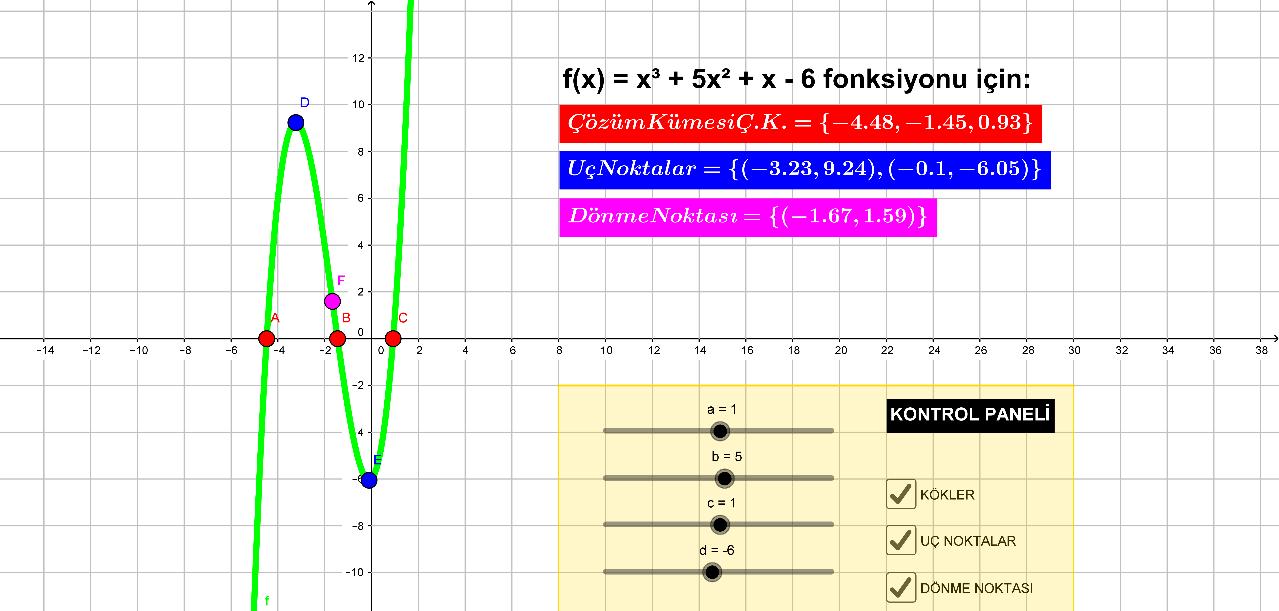 Bu çalışma ile üçüncü dereceden bir polinom grafiğinin katsayılara bağlı olarak nasıl değiştiğini, polionumun kök, uç ve dönüm noktalarını inceleyebilirsiniz.