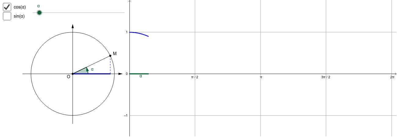 """Construction des courbes représentatives des fonctions cosinus et sinus Tapez """"Entrée"""" pour démarrer l'activité"""