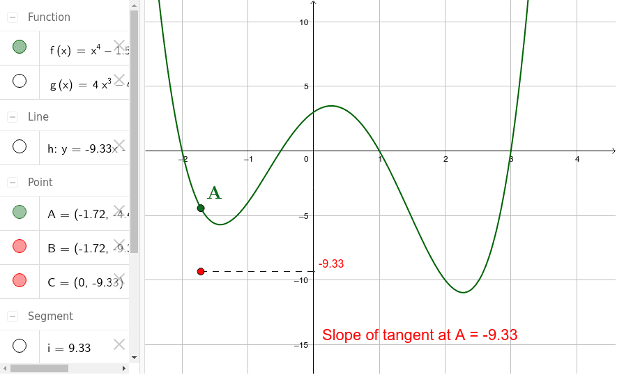 Graphs of a function and its derivative
