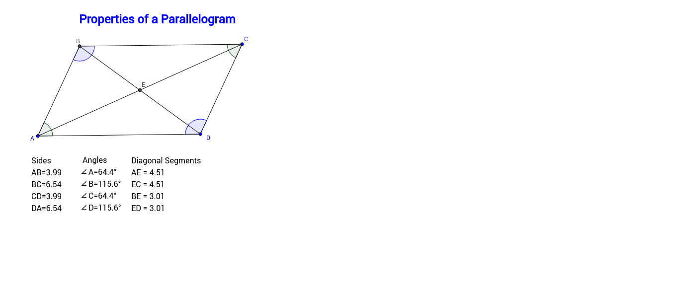 Move the blue points on the sketch around in order to change the size of the parallelogram.  Investigate the side, angle and diagonal measurements to answer the questions below. Press Enter to start activity