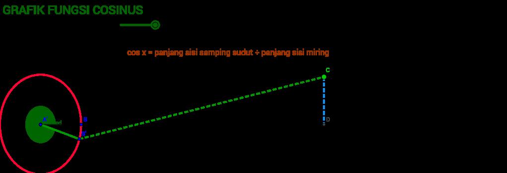 cosinus function