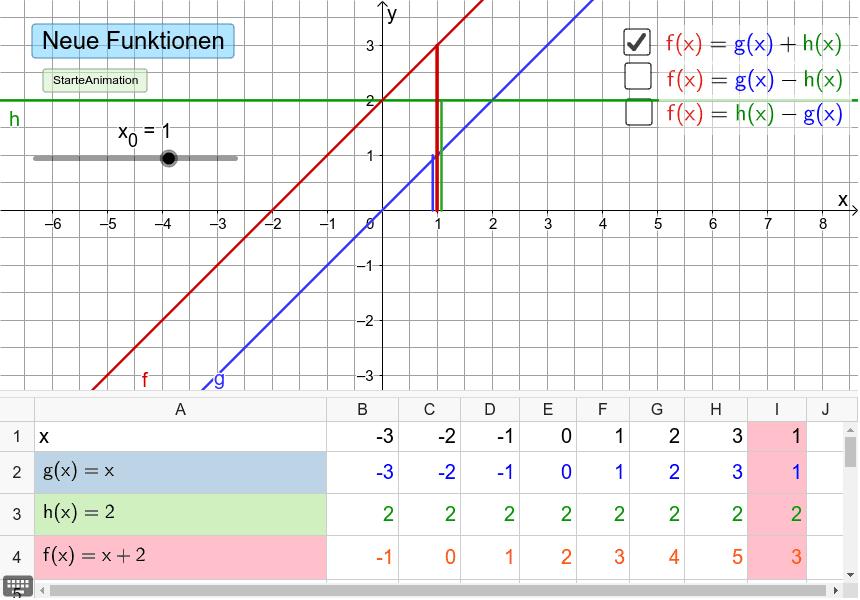 Das Schaubild von f(x) entsteht durch Additon bzw. Subtraktion der y-Werte (Ordinaten) der Schaubilder von g(x) und h(x) Drücke die Eingabetaste um die Aktivität zu starten