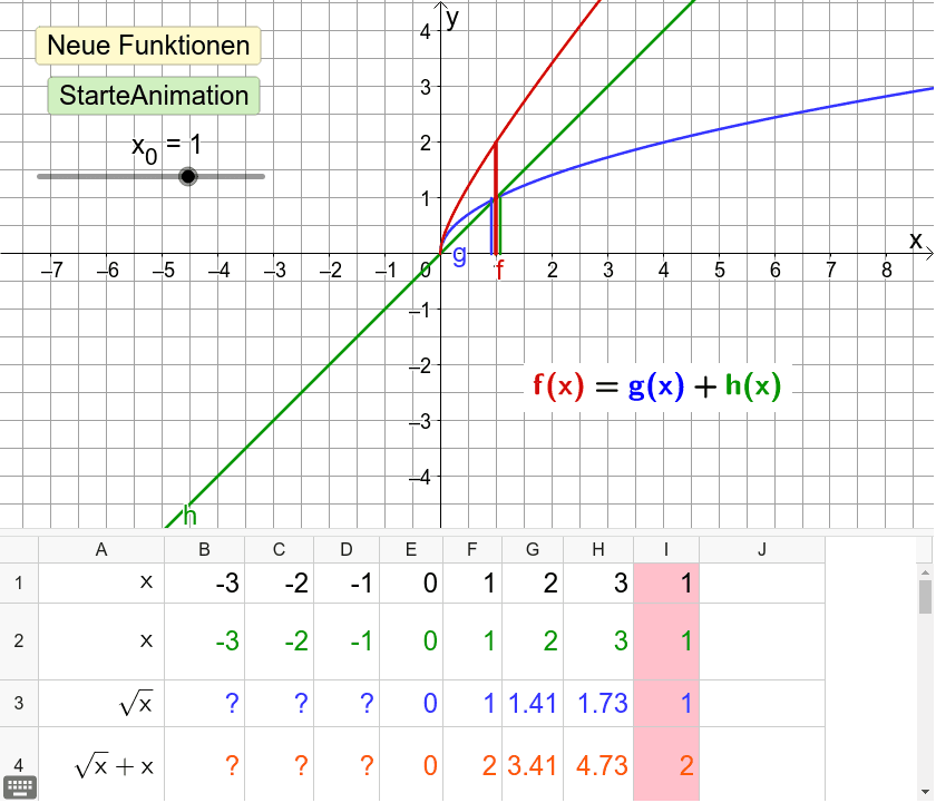 Das Schaubild von f(x) entsteht durch Additon der y-Werte (Ordinaten) der Schaubilder von g(x) und h(x)
