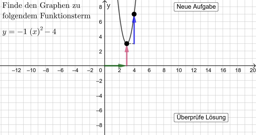 """Ziehe die schwarzen Punktem um den Graphen zum angegebenen Funktionsterm darzustellen. Klicke auf """"Überprüfe Lösung"""", um dein Ergebnis zu überprüfen. Drücke die Eingabetaste um die Aktivität zu starten"""