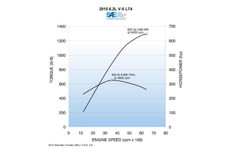 2015 Corvette ZR-1 Engine Power and Torque