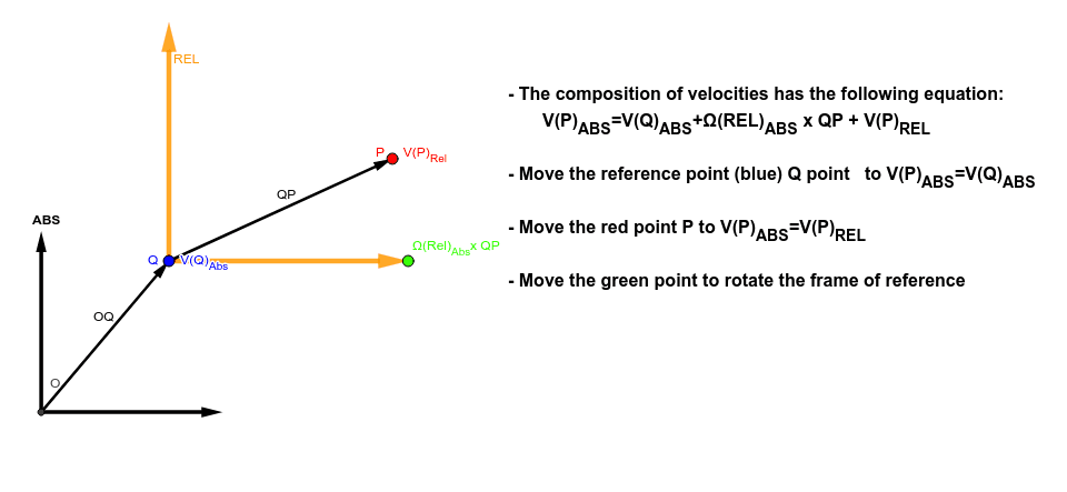 Observe the composition of velocities and move the points of different colour to move the frame of reference Presiona Intro para comenzar la actividad