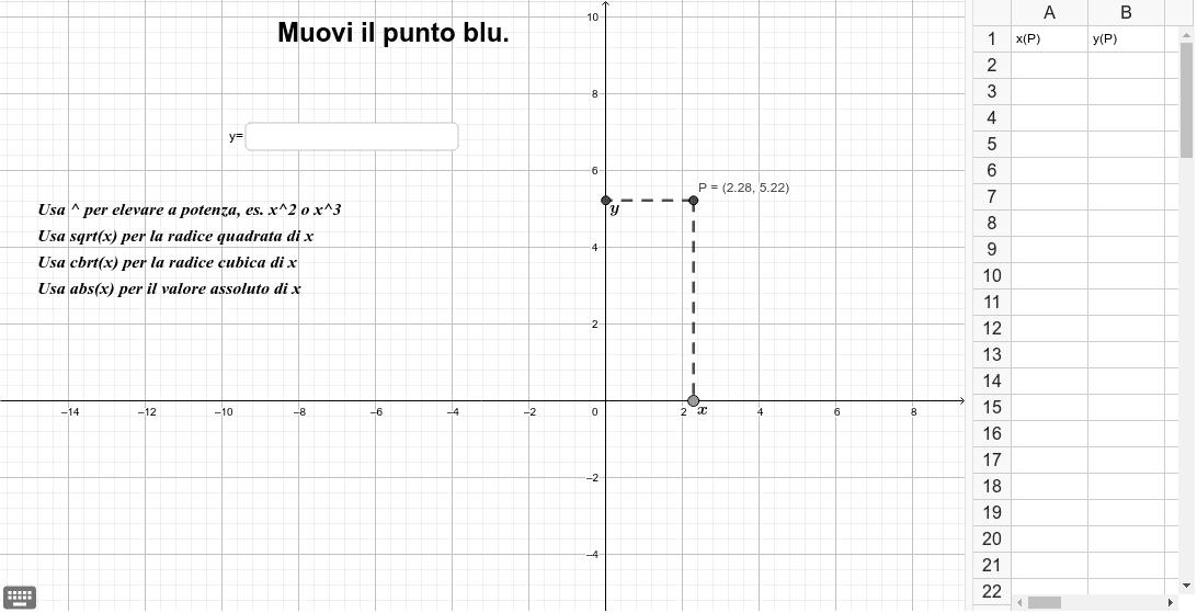 4) Muovi il punto blu. Osserva i valori delle coordinate di P e la tabella. Scrivi nella casella di input della finestra grafica l'espressione che lega y a x. Premi Invio per avviare l'attività