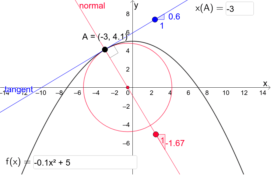 Large points moveable.  Function & x-coordinate of A changeable.  Press Enter to start activity