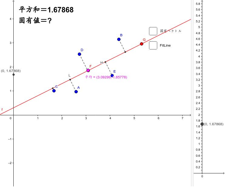 垂線の足の長さの平方和(=主成分の分散)。回帰直線(FitLine)の最小二乗法との違いがわかりますか? 回帰直線の方はx座標の分散。固有ベクトルの方は直線に対して垂線の足の分散。図の方向の傾きだと分散は最小値。では、平均を通る直線で分散が最大になる直線は? 固有値は主成分の分散の最大値と最小値を示しています。 ワークシートを始めるにはEnter キーを押してください。
