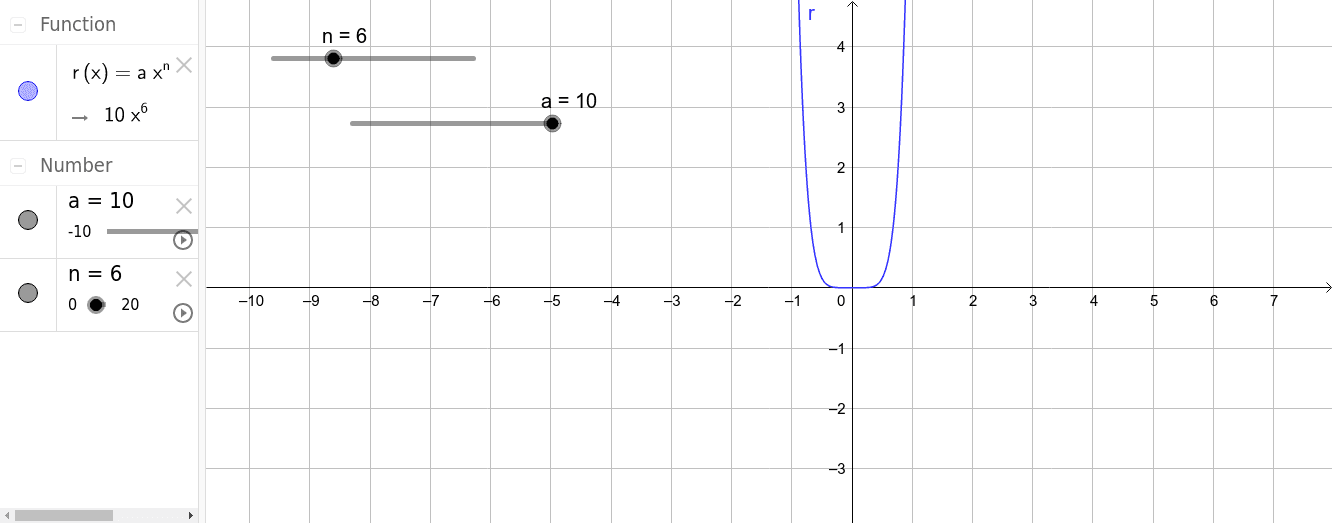 Power Function y=ax^n, where n is positive and even