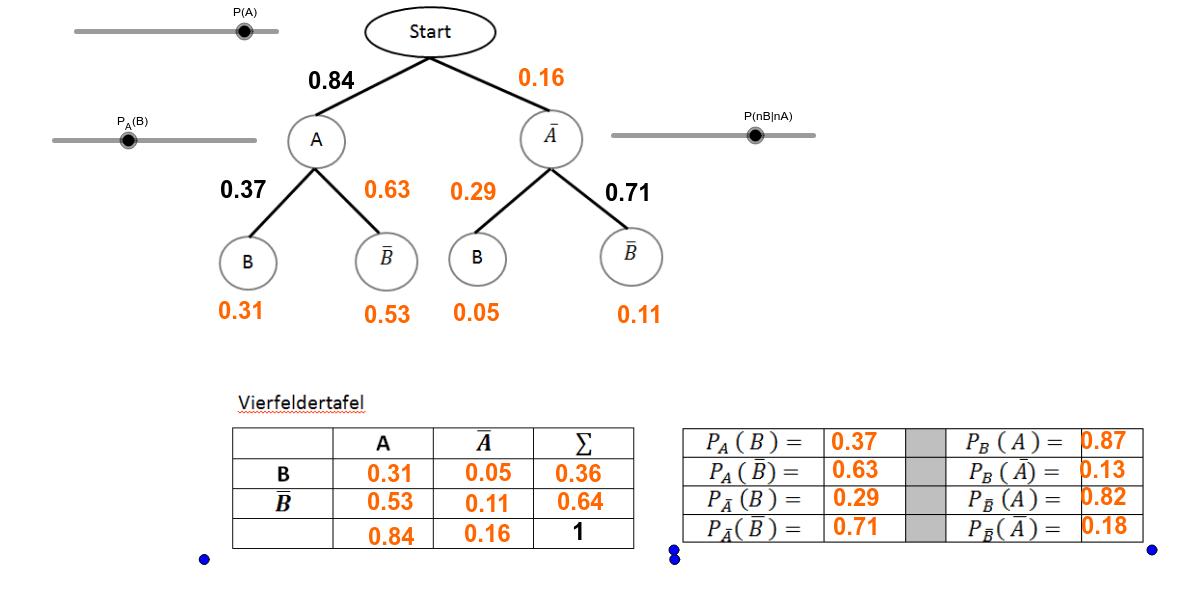 Baumdiagramm - Vierfeldertafel - Bedingte Warhscheinlichkeiten - parallel Drücke die Eingabetaste um die Aktivität zu starten