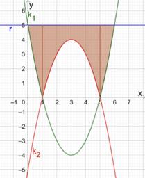 oppervlakte vbtl analyse 4 integraalrekening